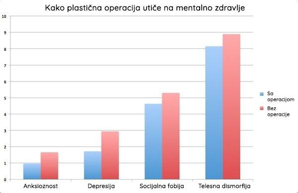Plastična operacija i mentalno zdravlje
