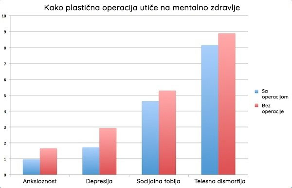 Plastična operaciaj i mentalno zdravlje
